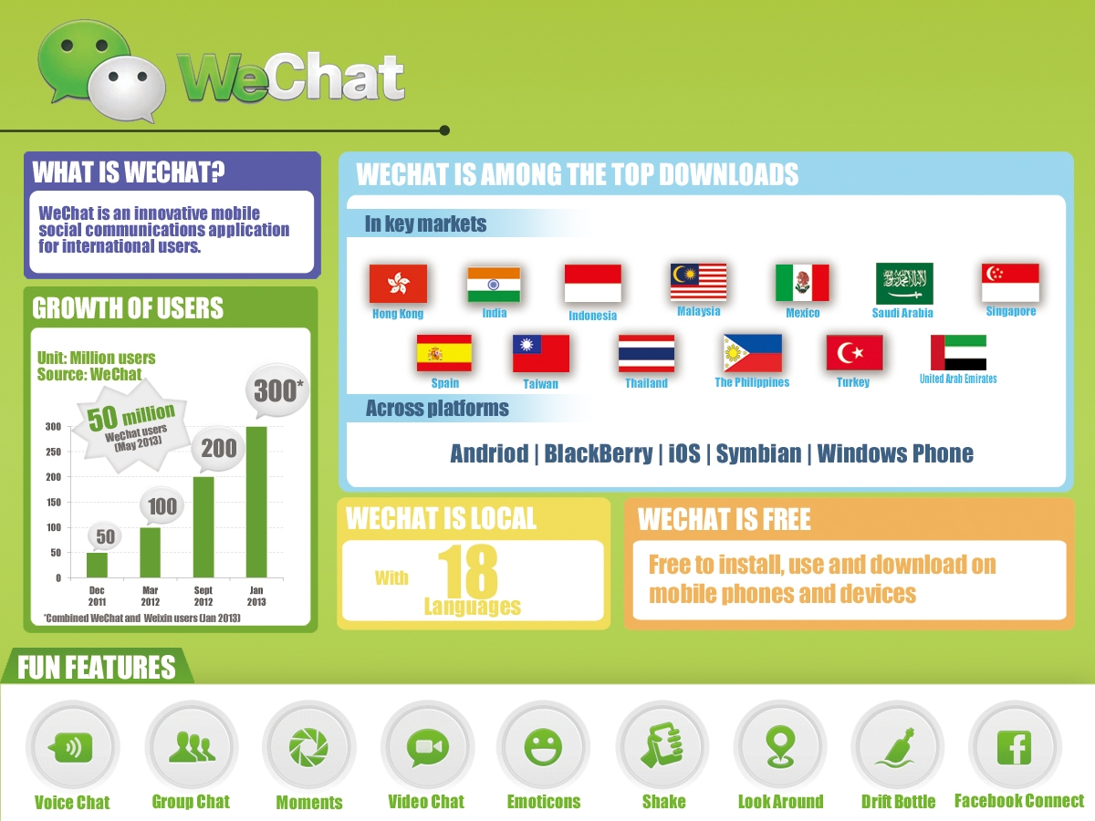 Wechat the most popular messaging app you ve never used htxt africa