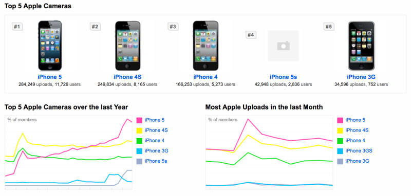 iPhone 5 and 4S still more popular than the 5S on Flickr