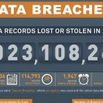 Police database hack tops list of SA security breaches