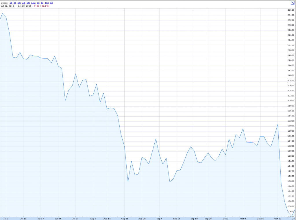 This graph shows why MTN's share price is tanking (and the other