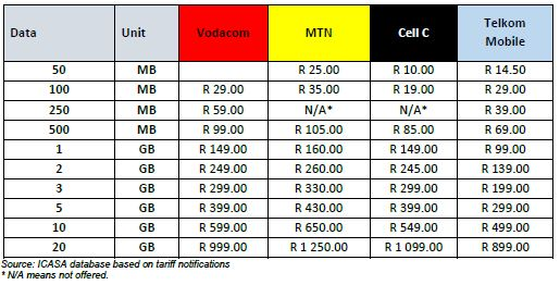 Here S Why You Might Want To Rethink Your Vodacom Pre Paid Package Htxt Africa
