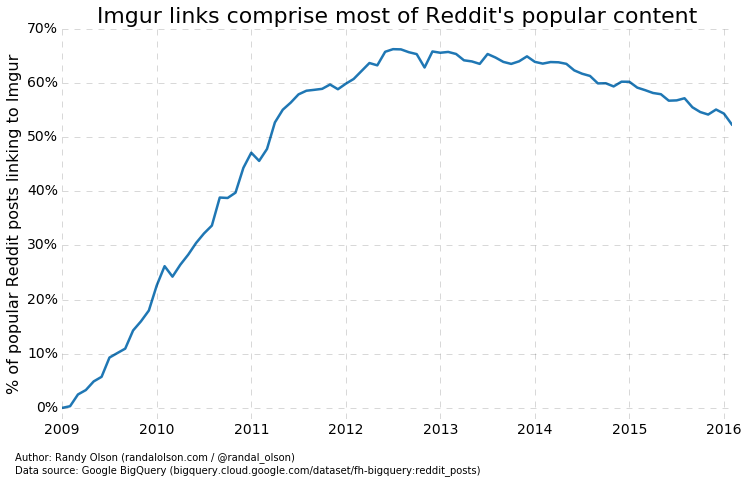 Reddit ditches Imgur and hosts its own images