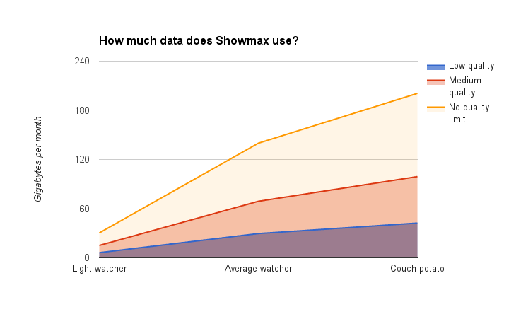 How much data do you need for ShowMax? - htxt africa
