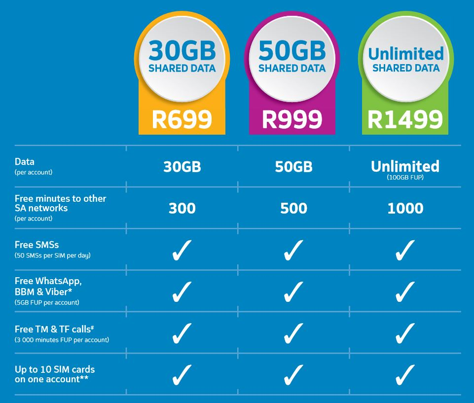 Telkom Introduces Freeme Family A Mobile Package You Can Share With Your Family Htxt Africa