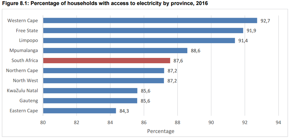 The state of water and electricity service delivery in SA
