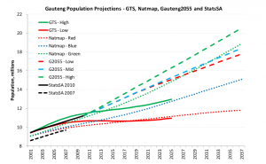 Population growth in Gauteng as predicted by ITMP25
