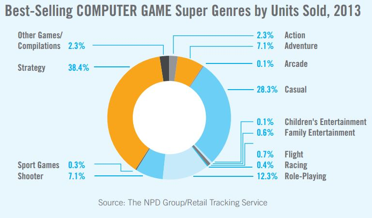 Computer Game Stats