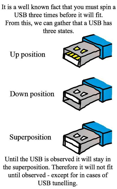 USB-superposition