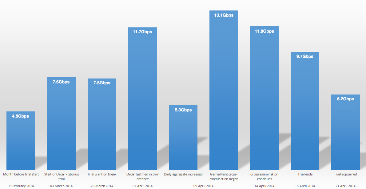 Overall: Teraco's data centre traffic during the trial.