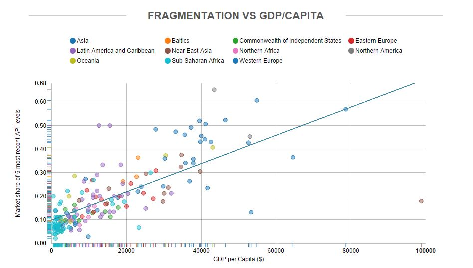 GDP per capita Vs Androi fragmentation