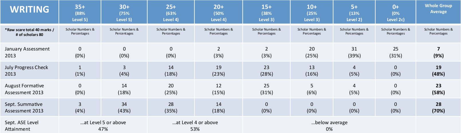 Results at regular testing points throughout the year for grade 9 students at ASE. Click to enlarge.