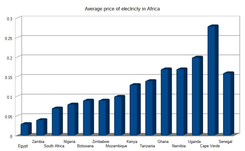 Africa electricity prices