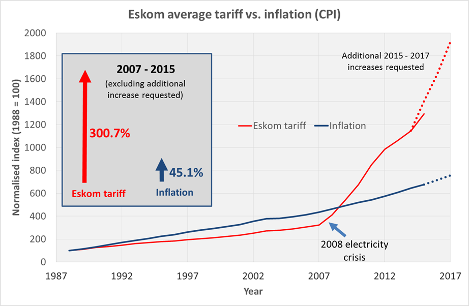 Eskom-tariff-vs-inflation-comparison-with-projections1 (1)