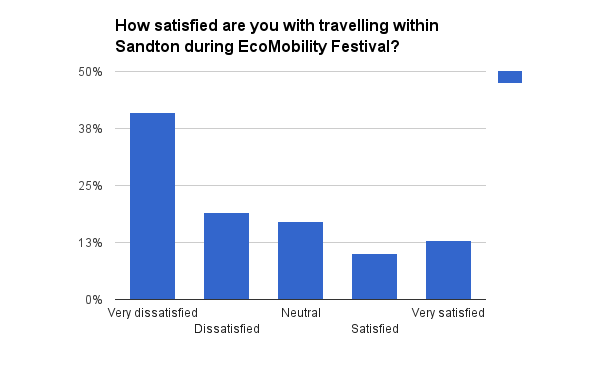 How satisfied are you