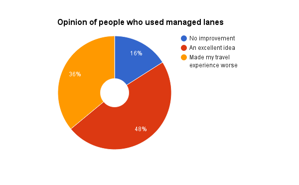 Opinion of people who used managed lanes