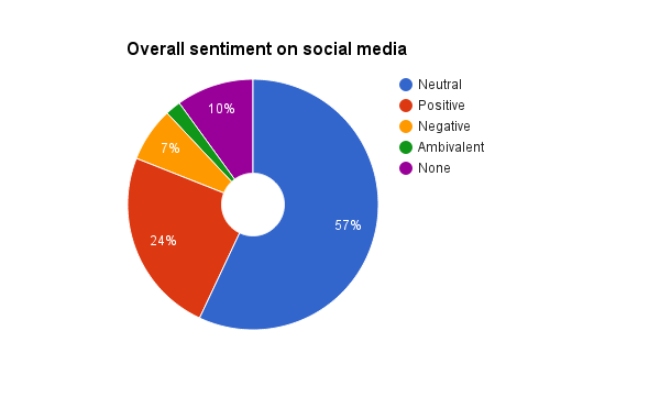 Overall sentiment on social media