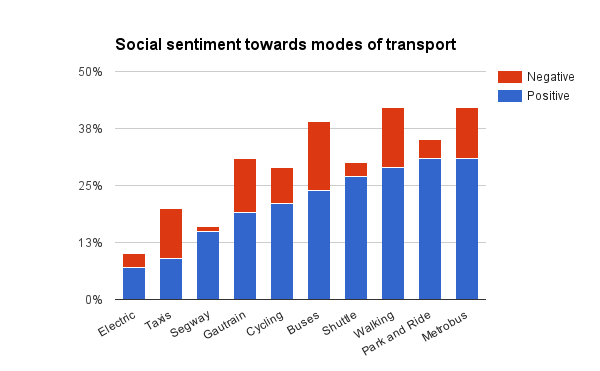 Social sentiment towards modes of transport