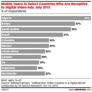 eMarketer_Mobile_Users_in_Select_Countries_Who_Are_Receptive_to_Digital_Video_Ads_July_2015_198673.jpg