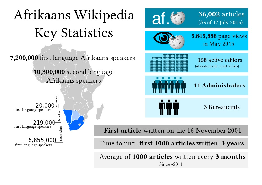Afrikaans_Wikipedia_key_stats_graphic_v1_2015
