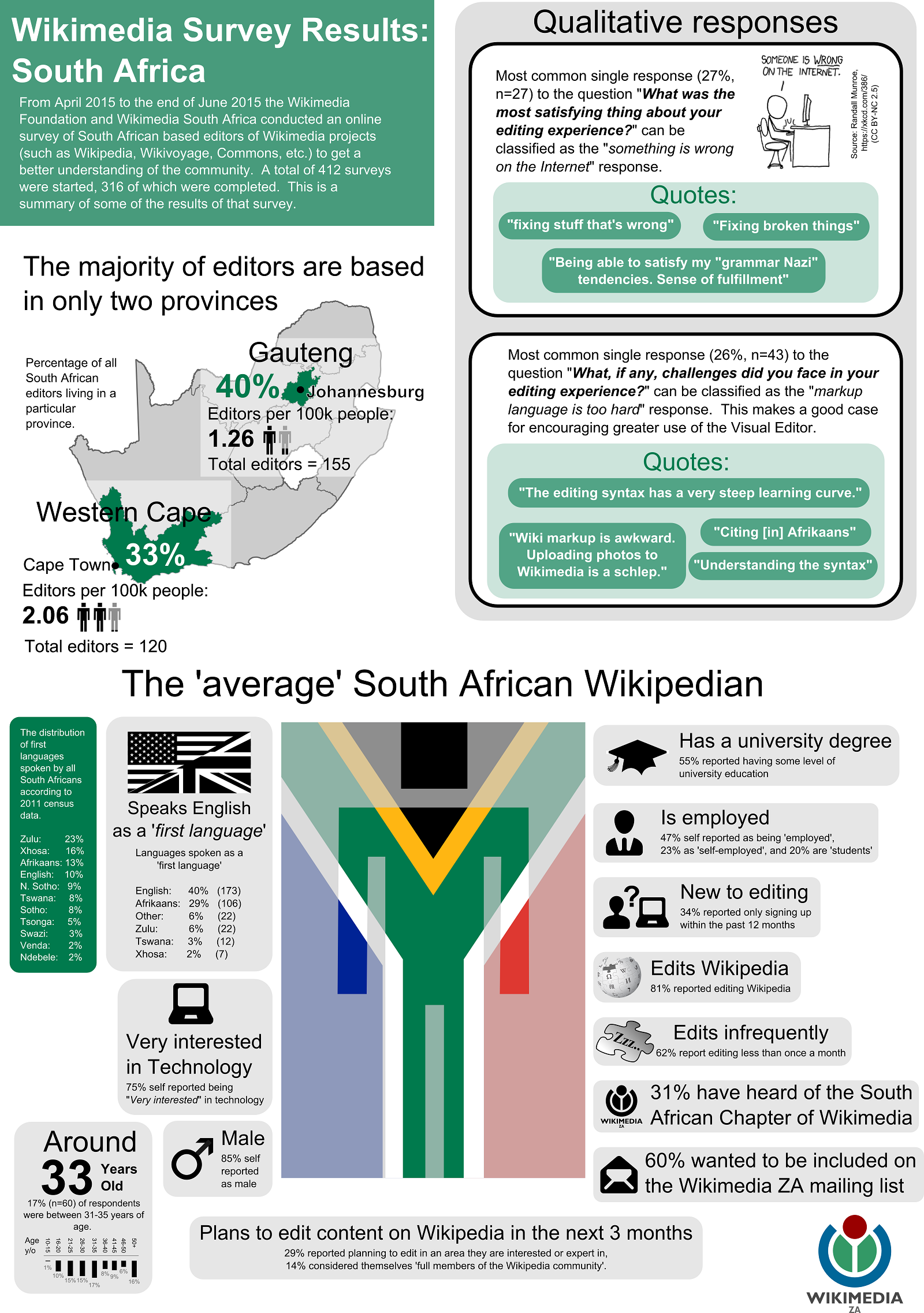 Wikipedia South Africa Infographic