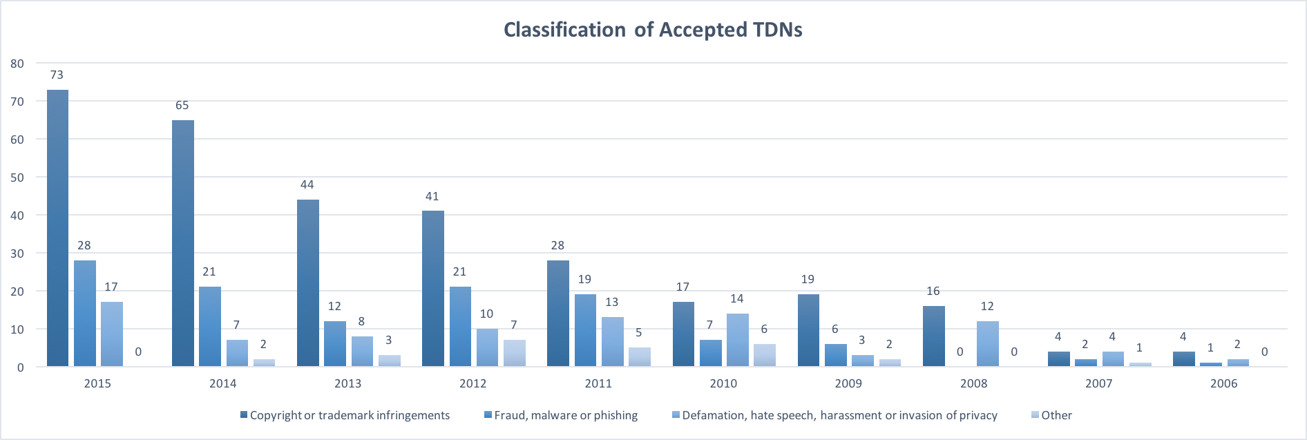 Takedown notices (TDN) acted upon by ISPA timeline (ISPA).